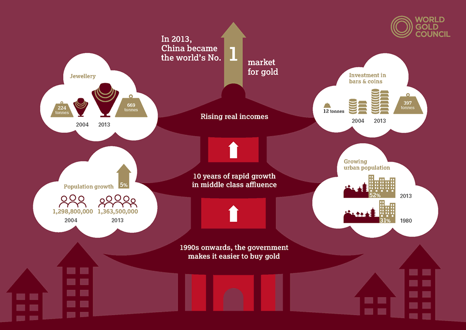 China's gold market: progress and prospects - China progress and prospects infographic